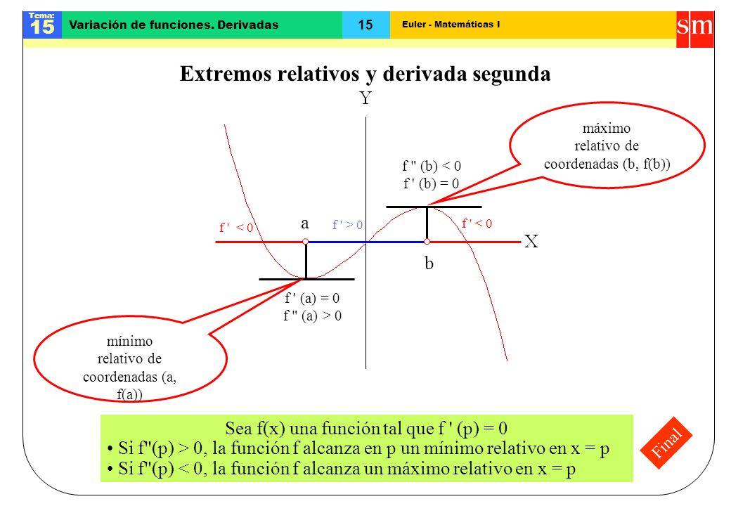 Euler - Matemáticas I Tema: 15 Variación de funciones. Derivadas Final Extremos relativos y derivada segunda f ' < 0 f ' > 0 f ' < 0 a b f ' (a) = 0 f