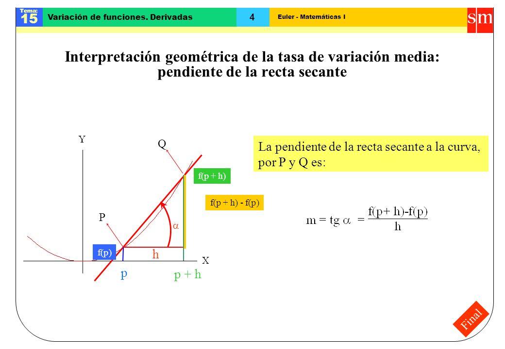 Euler - Matemáticas I Tema: 15 4 Variación de funciones. Derivadas Final Interpretación geométrica de la tasa de variación media: pendiente de la rect