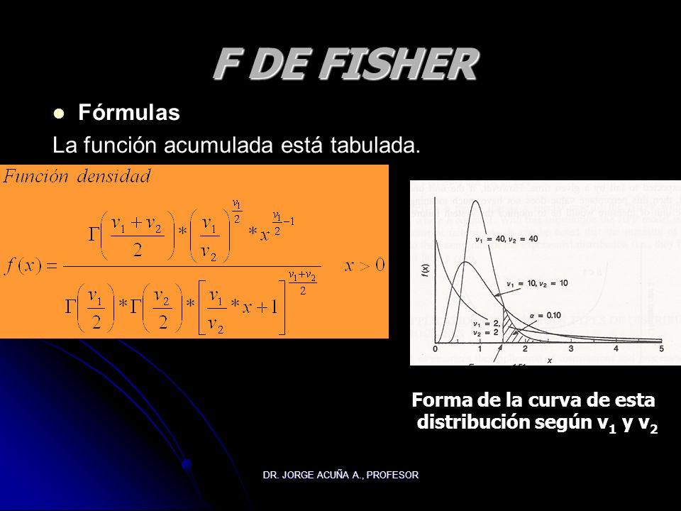 DR. JORGE ACUÑA A., PROFESOR F DE FISHER Fórmulas La función acumulada está tabulada. Forma de la curva de esta distribución según v 1 y v 2