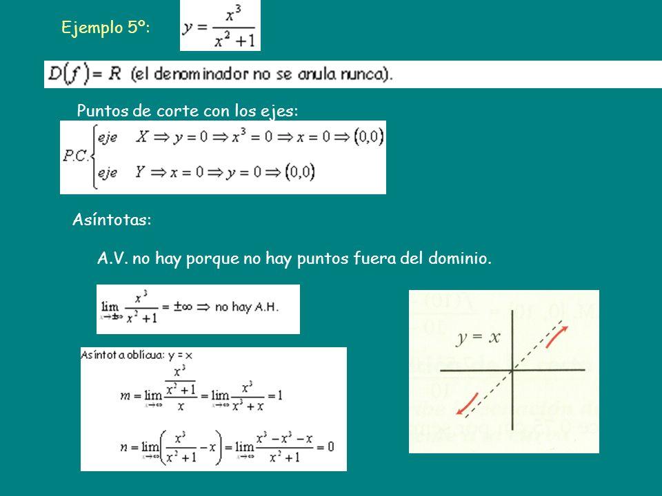 Ejemplo 5º: Puntos de corte con los ejes: Asíntotas: A.V. no hay porque no hay puntos fuera del dominio.