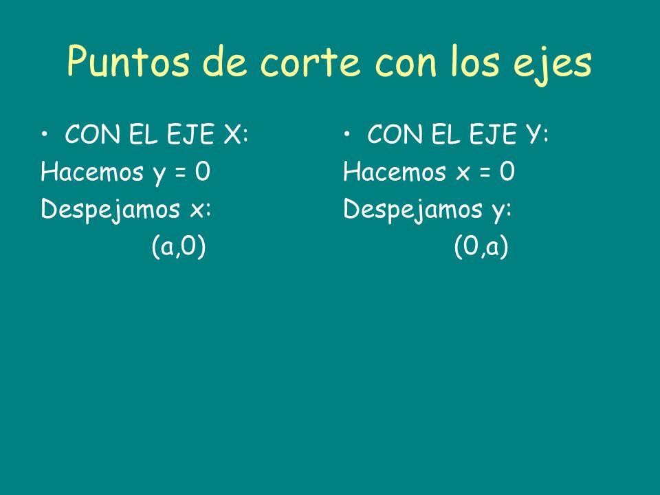 Puntos de corte con los ejes CON EL EJE X: Hacemos y = 0 Despejamos x: (a,0) CON EL EJE Y: Hacemos x = 0 Despejamos y: (0,a)