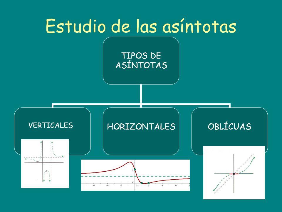 Estudio de las asíntotas TIPOS DE ASÍNTOTAS HORIZONTALESOBLÍCUAS VERTICALES