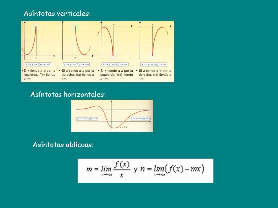 CRECIMIENTO Y DECRECIMIENTO Una función f(x) es creciente en un intervalo (a,b) si f(x) > 0 Una función f(x) es decreciente en un intervalo (a,b) si f(x) < 0 Igualamos la primera derivada a cero (obteniendo los valores donde puede cambiar de signo), y partimos el dominio con los puntos que salen para estudiar el signo de la derivada.
