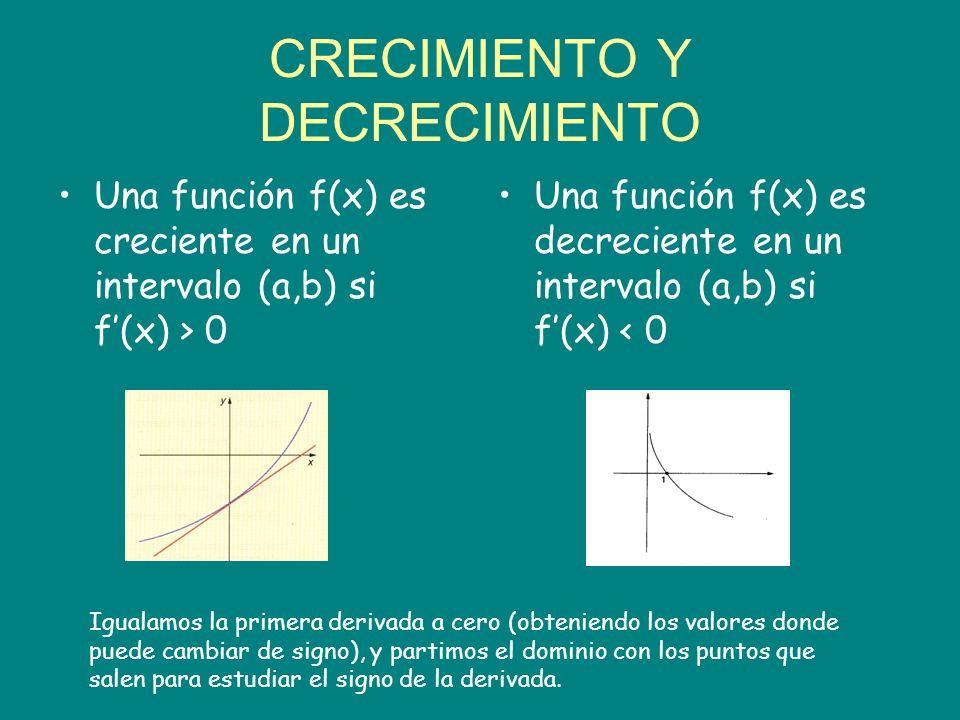 Crecimiento y decrecimiento Una función f(x) es creciente en un intervalo (a,b) si f(x)>0 Una función f(x) es decreciente en un intervalo (a,b) si f(x) < 0 En los máximos y mínimos relativos, la recta tangente a la curva es horizontal y, por tanto, de pendiente nula.