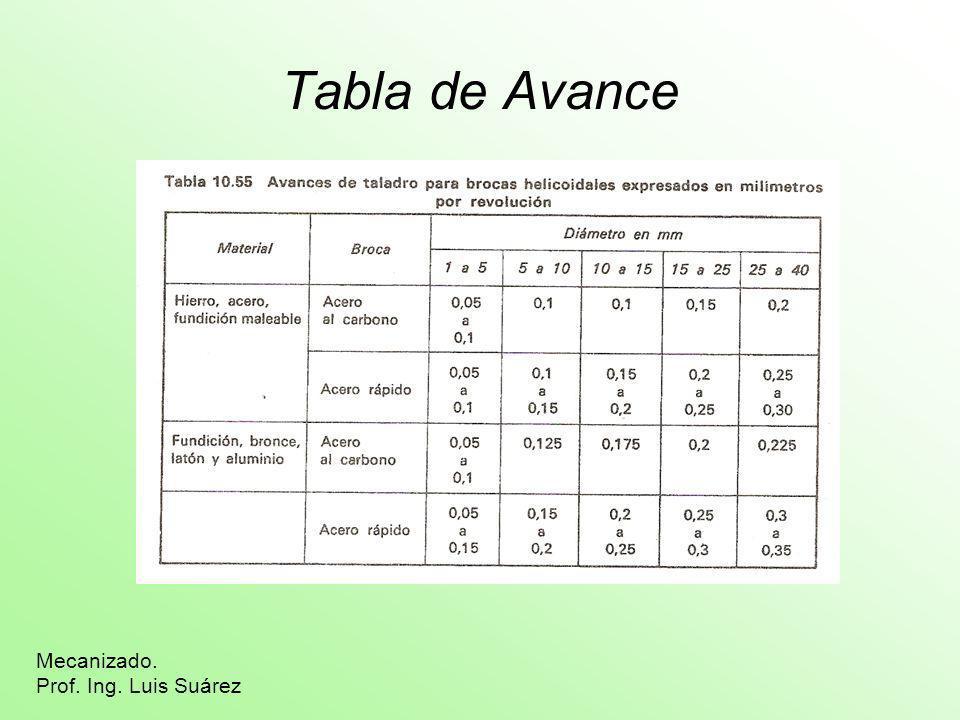 Tabla de Avance Mecanizado. Prof. Ing. Luis Suárez