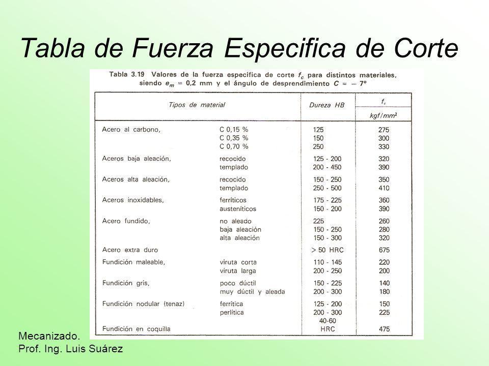 Tabla de Fuerza Especifica de Corte Mecanizado. Prof. Ing. Luis Suárez