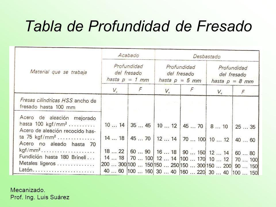 Tabla de Profundidad de Fresado Mecanizado. Prof. Ing. Luis Suárez