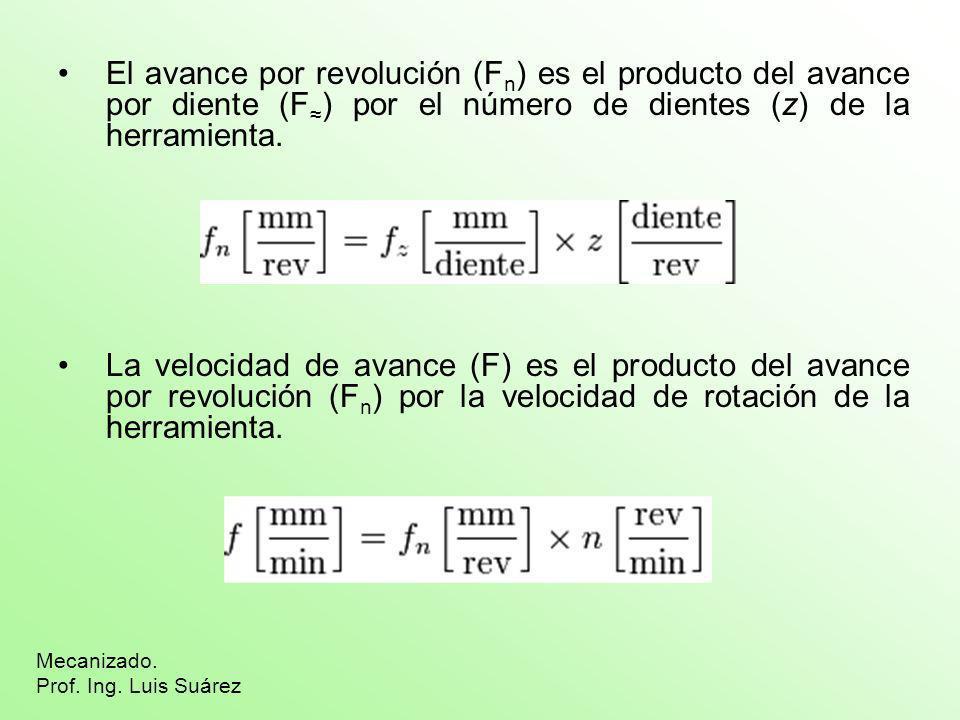 El avance por revolución (F n ) es el producto del avance por diente (F ) por el número de dientes (z) de la herramienta. La velocidad de avance (F) e