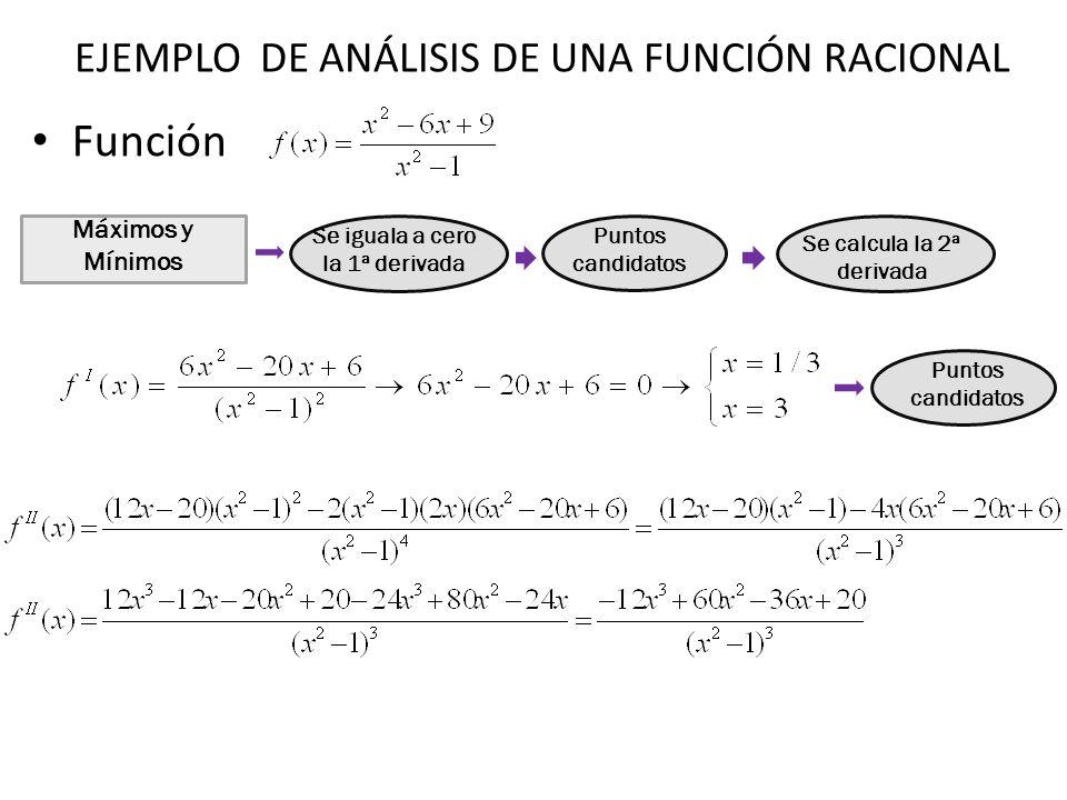 Función Máximos y Mínimos Se iguala a cero la 1ª derivada Puntos candidatos Se calcula la 2ª derivada Puntos candidatos EJEMPLO DE ANÁLISIS DE UNA FUN