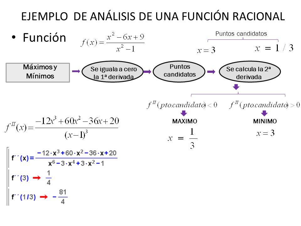 Función Máximos y Mínimos Se iguala a cero la 1ª derivada Puntos candidatos Se calcula la 2ª derivada Puntos candidatos MAXIMOMINIMO EJEMPLO DE ANÁLIS