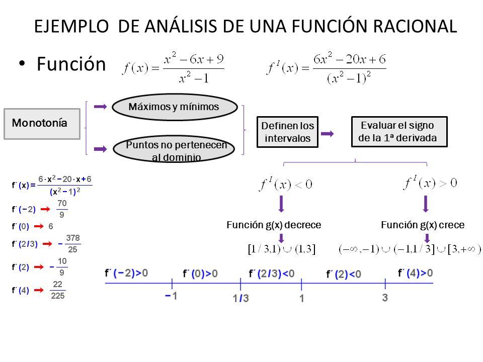 Función Monotonía Máximos y mínimos Puntos no pertenecen al dominio Definen los intervalos Evaluar el signo de la 1ª derivada Función g(x) decreceFunc