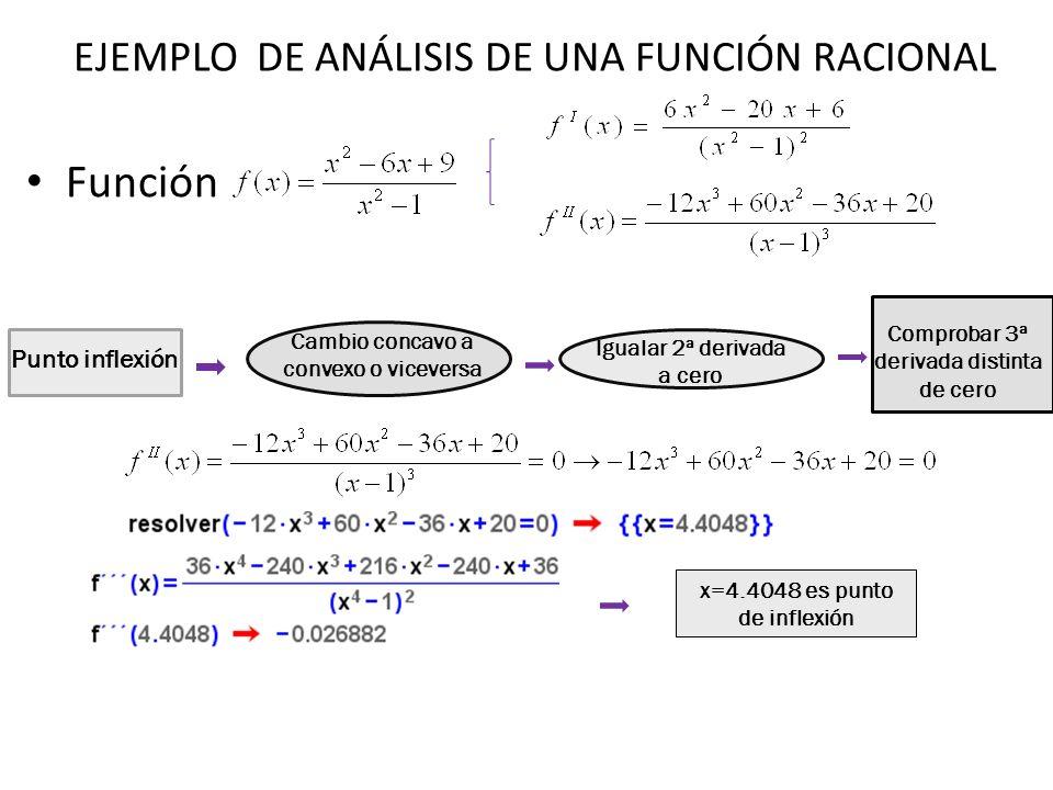 Función Punto inflexión Cambio concavo a convexo o viceversa Igualar 2ª derivada a cero Comprobar 3ª derivada distinta de cero x=4.4048 es punto de in
