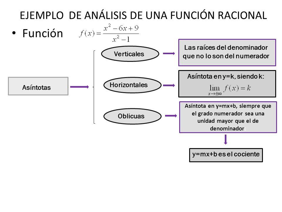 Función Asíntotas Verticales Las raíces del denominador que no lo son del numerador Las raíces del denominador Las raíces del denominador no lo son del numerador: Asíntota vertical en: x=-1 Asíntota vertical en: x=1 EJEMPLO DE ANÁLISIS DE UNA FUNCIÓN RACIONAL