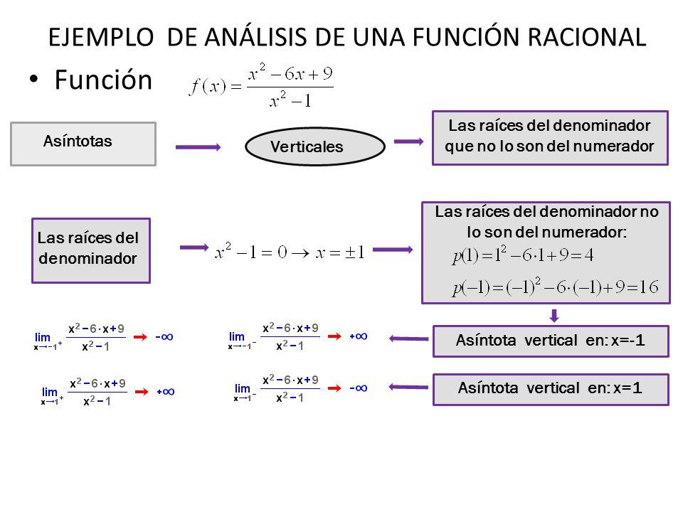Función Asíntotas Oblicuas No hay ya que el grado del numerador es igual que el del denominador Horizontales Asintota en y=k Asíntota horizontal en y=1 EJEMPLO DE ANÁLISIS DE UNA FUNCIÓN RACIONAL