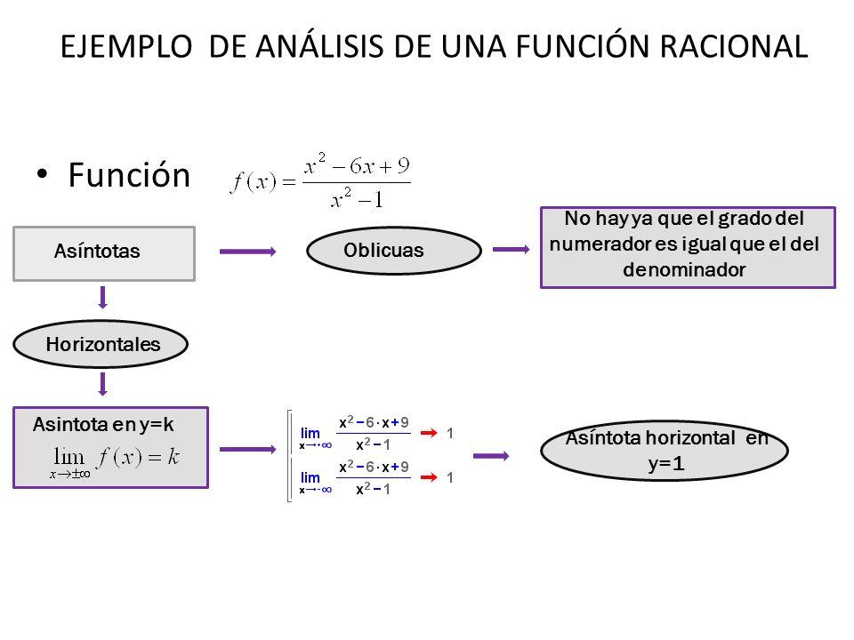 Función Asíntotas Oblicuas No hay ya que el grado del numerador es igual que el del denominador Horizontales Asintota en y=k Asíntota horizontal en y=