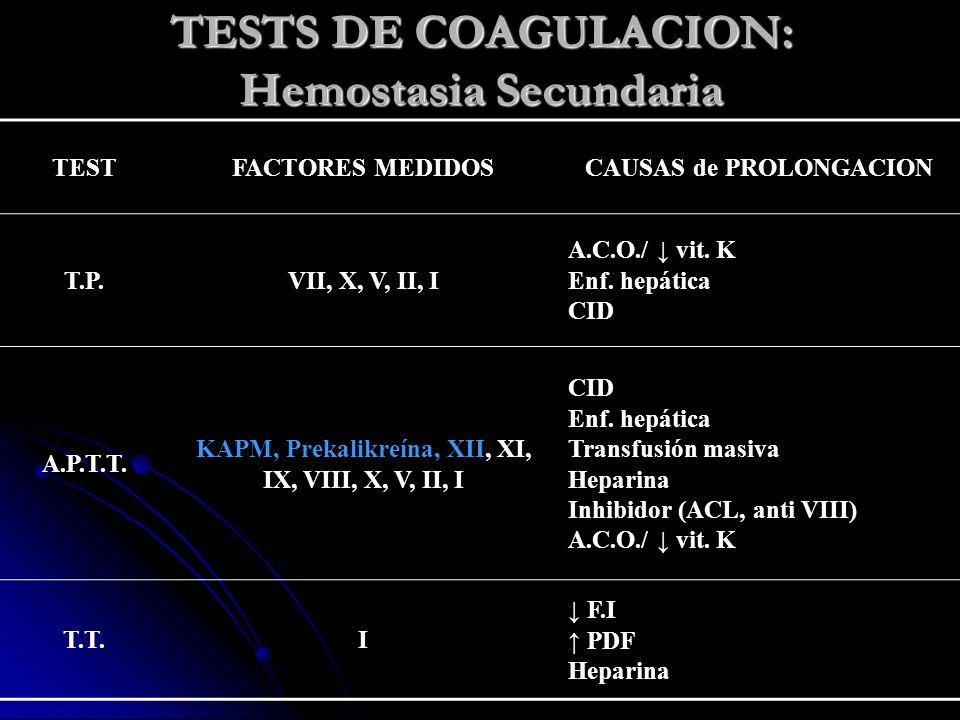 TESTS DE COAGULACION: Hemostasia Secundaria TESTFACTORES MEDIDOSCAUSAS de PROLONGACION T.P.VII, X, V, II, I A.C.O./ vit. K Enf. hepática CID A.P.T.T.