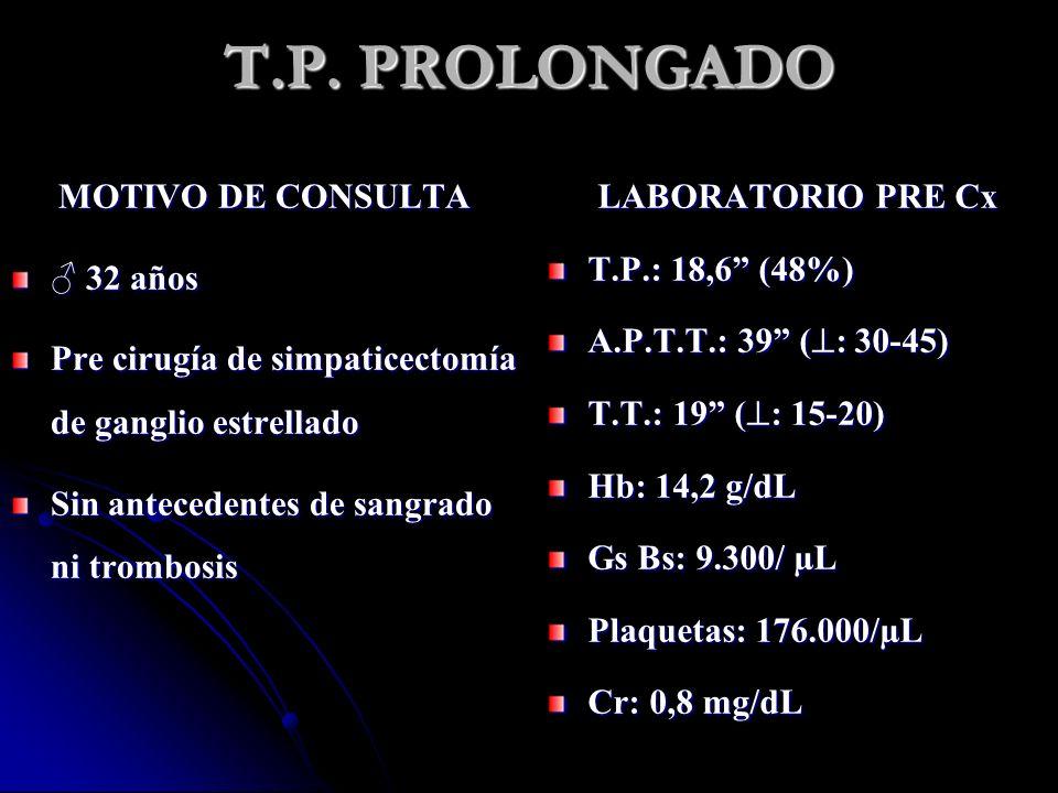 T.P. PROLONGADO MOTIVO DE CONSULTA 32 años 32 años Pre cirugía de simpaticectomía de ganglio estrellado Sin antecedentes de sangrado ni trombosis LABO