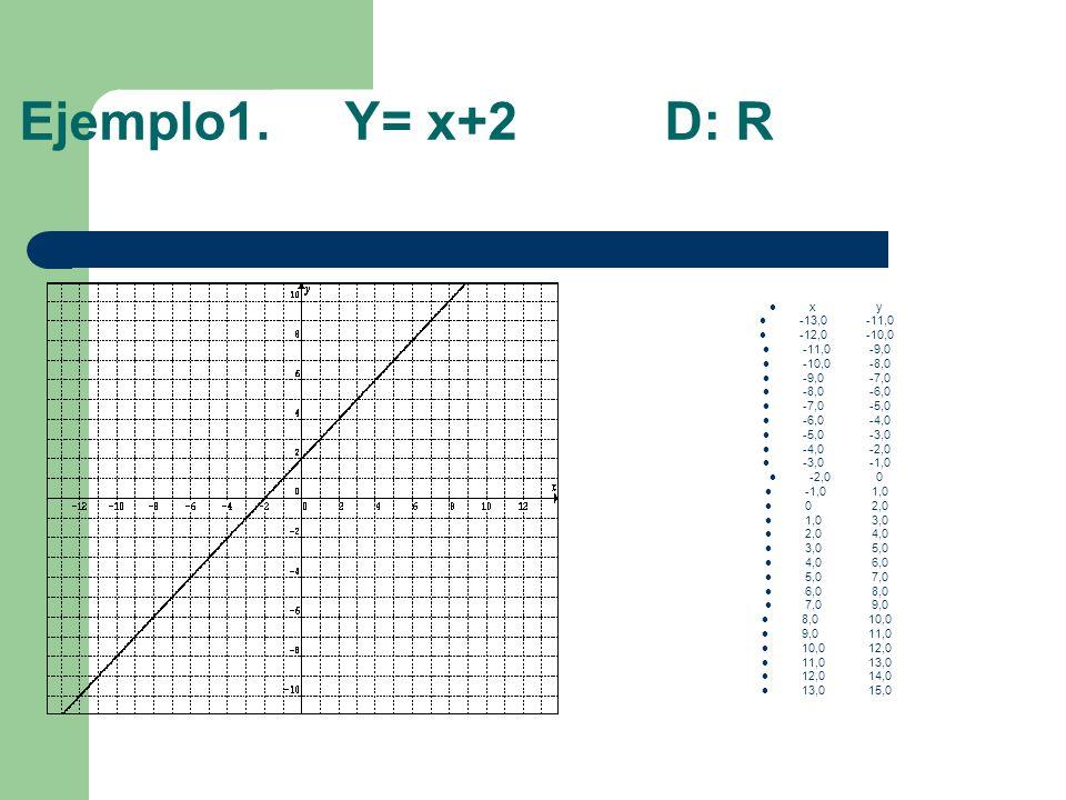 Ejemplo1. Y= x+2 D: R xy -13,0-11,0 -12,0-10,0 -11,0-9,0 -10,0-8,0 -9,0-7,0 -8,0-6,0 -7,0-5,0 -6,0-4,0 -5,0-3,0 -4,0-2,0 -3,0-1,0 -2,00 -1,01,0 02,0 1