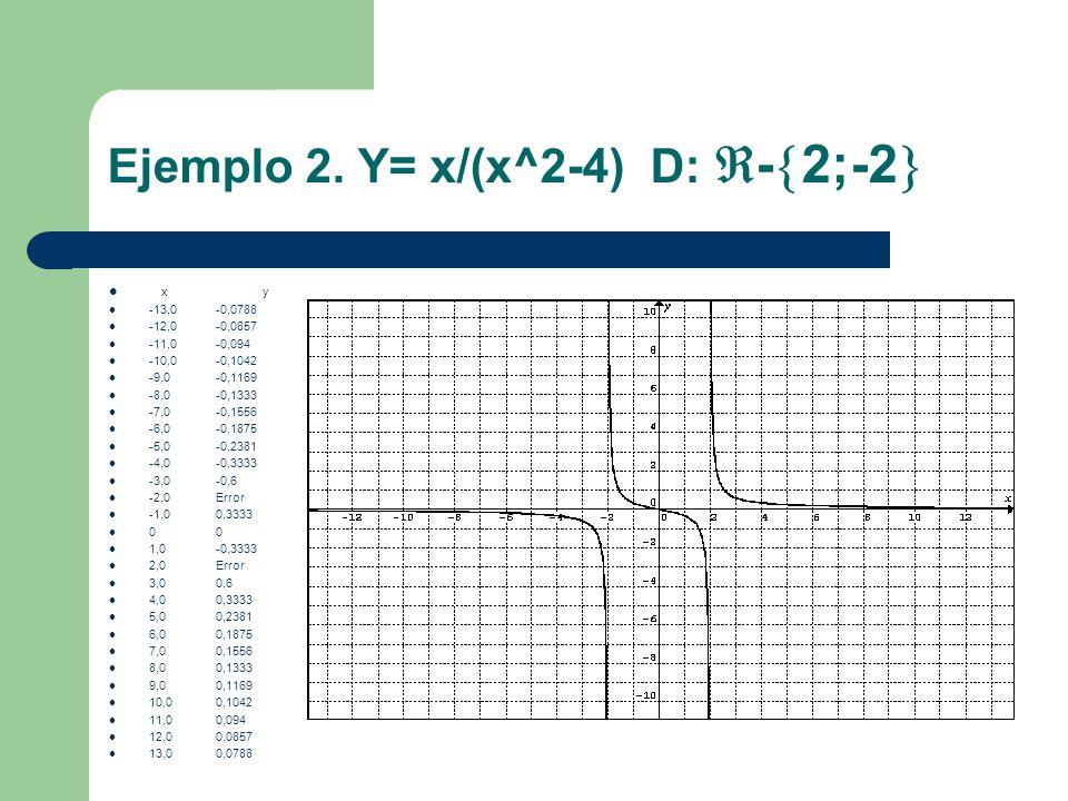 Ejemplo 2. Y= x/(x^2-4) D: - 2;-2 x y -13,0-0,0788 -12,0-0,0857 -11,0-0,094 -10,0-0,1042 -9,0-0,1169 -8,0-0,1333 -7,0-0,1556 -6,0-0,1875 -5,0-0,2381 -
