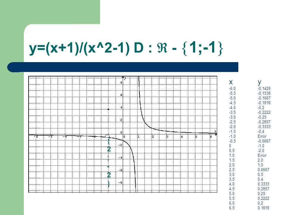 y=(x+1)/(x^2-1) D : - 1;-1 xy -6,0-0,1429 -5,5-0,1538 -5,0-0,1667 -4,5-0,1818 -4,0-0,2 -3,5-0,2222 -3,0-0,25 -2,5-0,2857 -2,0-0,3333 -1,5-0,4 -1,0Erro