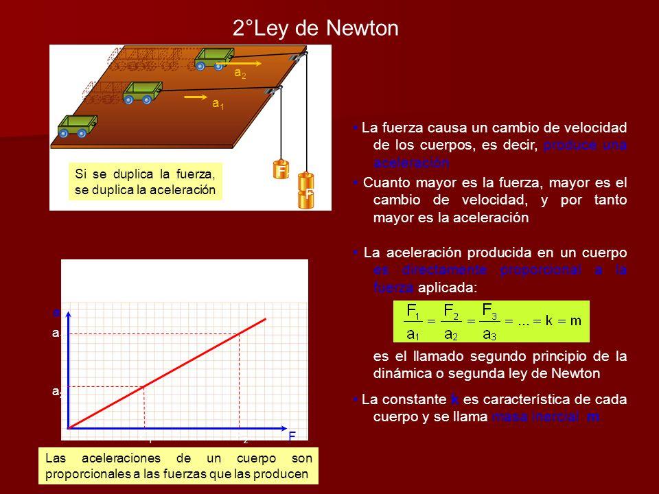a F Las aceleraciones de un cuerpo son proporcionales a las fuerzas que las producen Si se duplica la fuerza, se duplica la aceleración 2°Ley de Newto