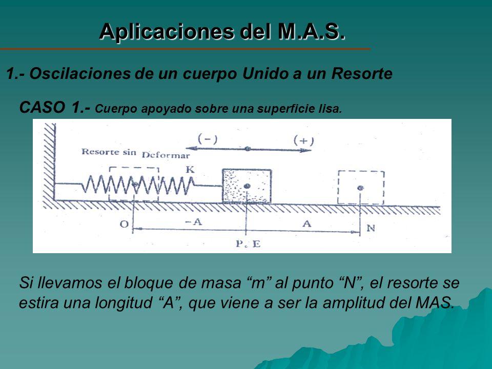 Aplicaciones del M.A.S. 1.- Oscilaciones de un cuerpo Unido a un Resorte CASO 1.- Cuerpo apoyado sobre una superficie lisa. Si llevamos el bloque de m