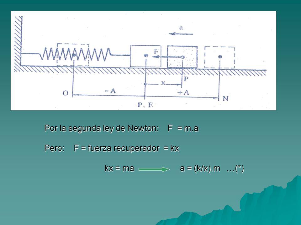 Por la segunda ley de Newton: F = m.a Pero: F = fuerza recuperador = kx kx = ma a = (k/x).m …(*)