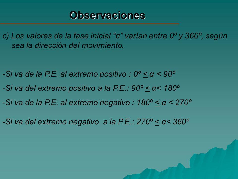 Observaciones c) Los valores de la fase inicial α varían entre 0º y 360º, según sea la dirección del movimiento. -Si va de la P.E. al extremo positivo