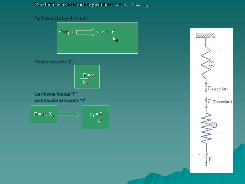 Por definición de resorte equivalente: x = x 1 + x 2.....(*) Aplicando la ley de hook: F= k E x x = F k E k E Para el resorte 2: F = x 2 k 2 La misma