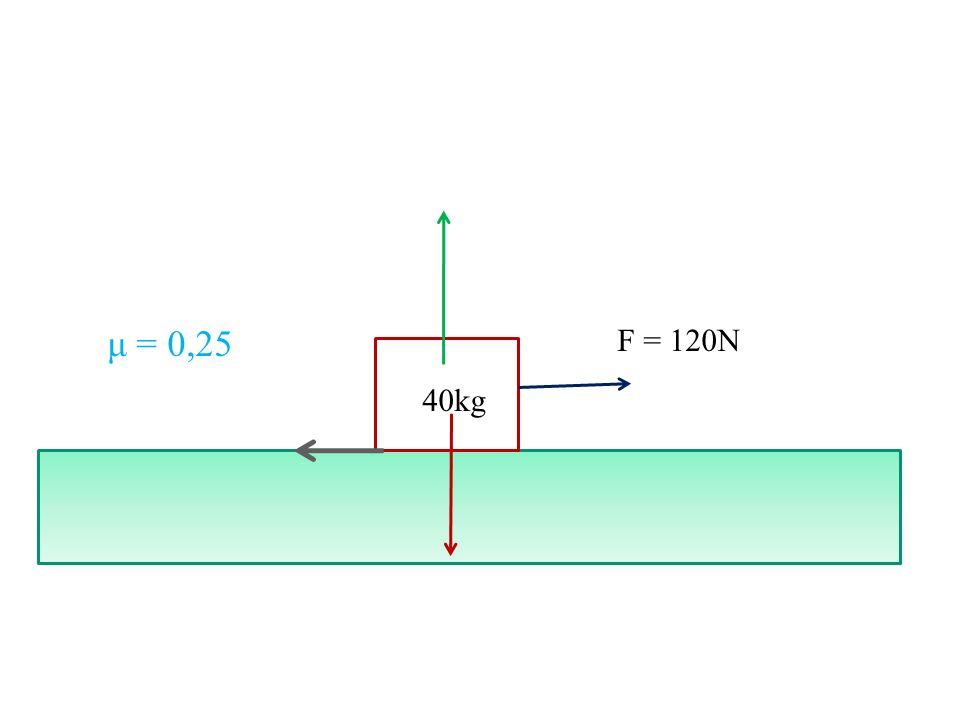 F = 120N 40kg μ = 0,25