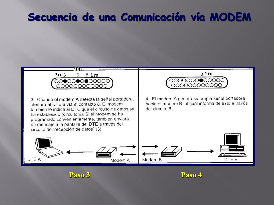 Secuencia de una Comunicación vía MODEM Paso 4 Paso 3 1ro 2do 3ro 1ro