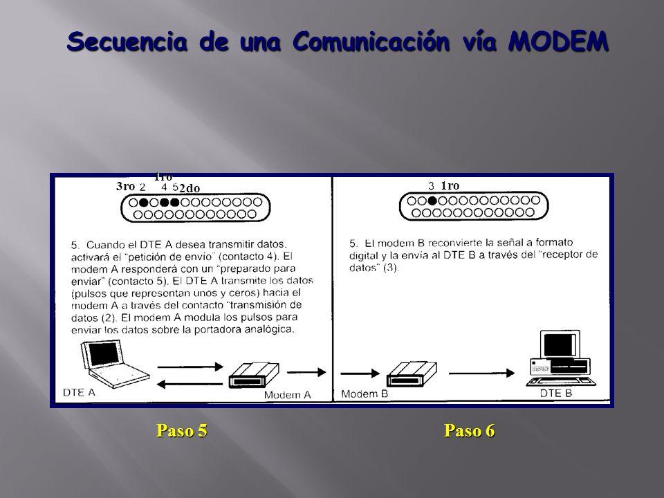 Secuencia de una Comunicación vía MODEM Paso 6 Paso 5 1ro 1ro 3ro 2do