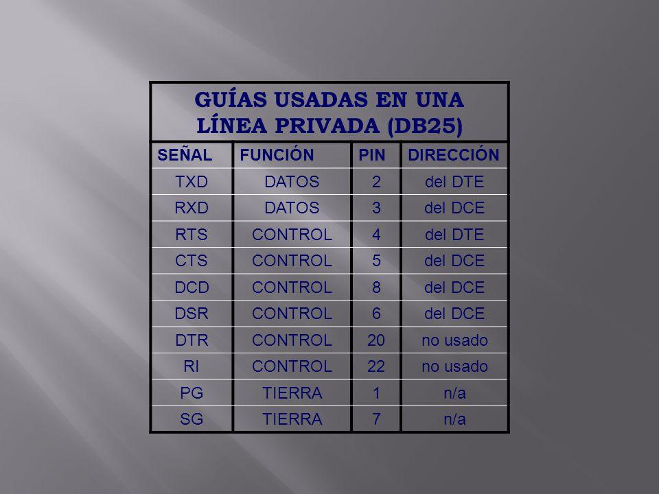 GUÍAS USADAS EN UNA LÍNEA PRIVADA (DB25) SEÑALFUNCIÓNPINDIRECCIÓN TXDDATOS2del DTE RXDDATOS3del DCE RTSCONTROL4del DTE CTSCONTROL5del DCE DCDCONTROL8d