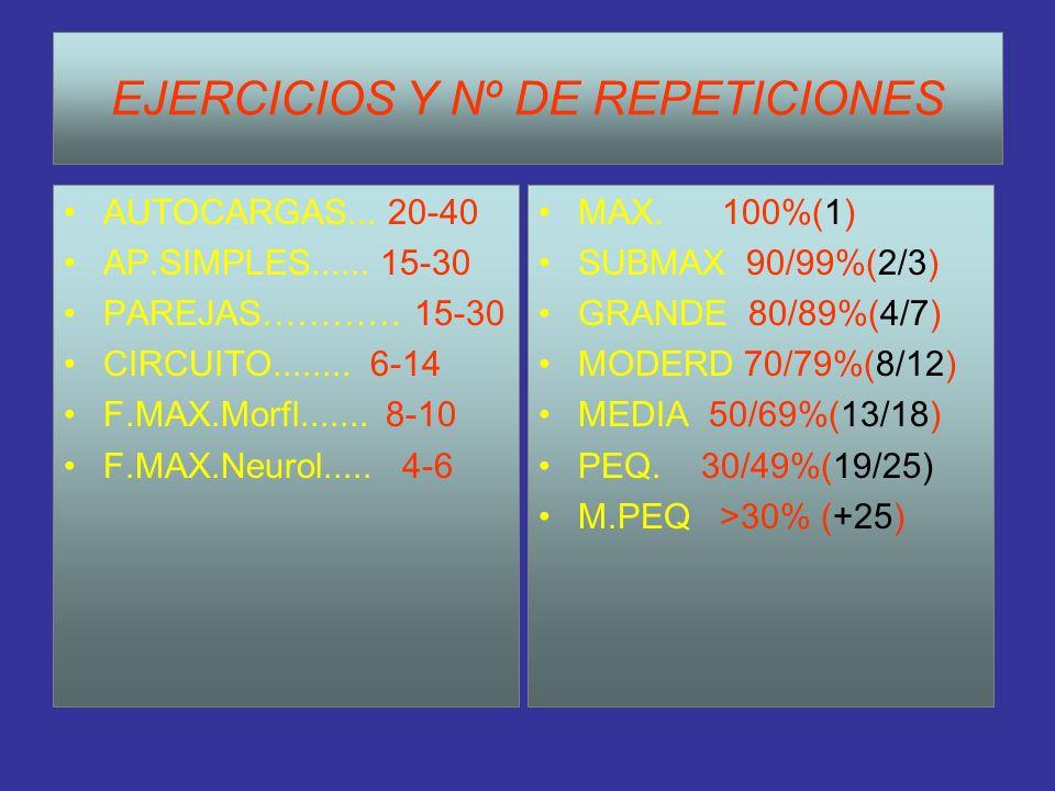 EJERCICIOS Y Nº DE REPETICIONES AUTOCARGAS... 20-40 AP.SIMPLES...... 15-30 PAREJAS………… 15-30 CIRCUITO........ 6-14 F.MAX.Morfl....... 8-10 F.MAX.Neuro