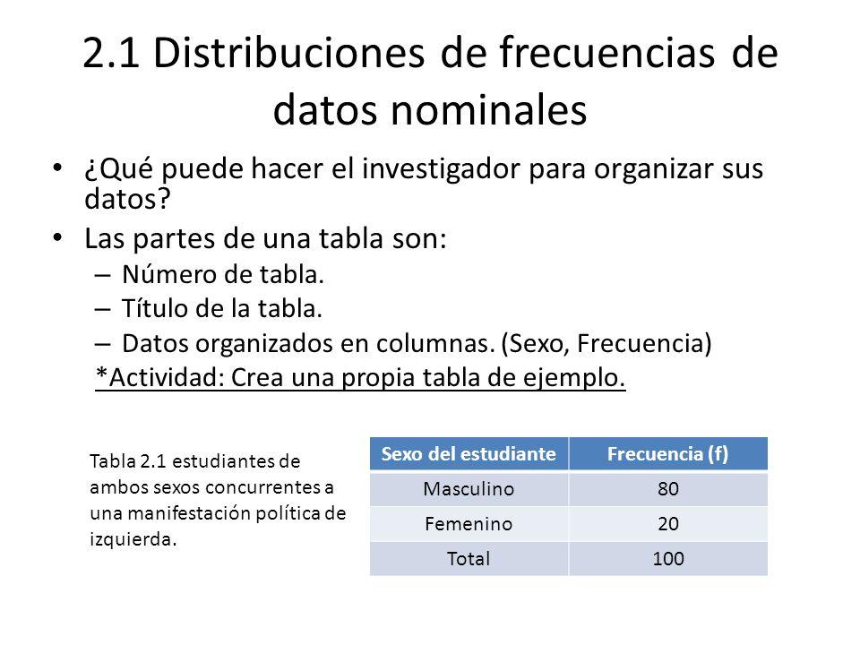 2.1 Distribuciones de frecuencias de datos nominales ¿Qué puede hacer el investigador para organizar sus datos? Las partes de una tabla son: – Número