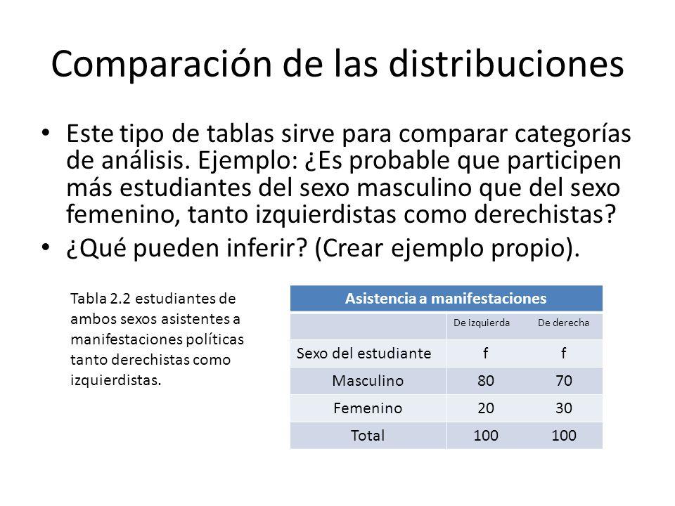 Comparación de las distribuciones Este tipo de tablas sirve para comparar categorías de análisis. Ejemplo: ¿Es probable que participen más estudiantes