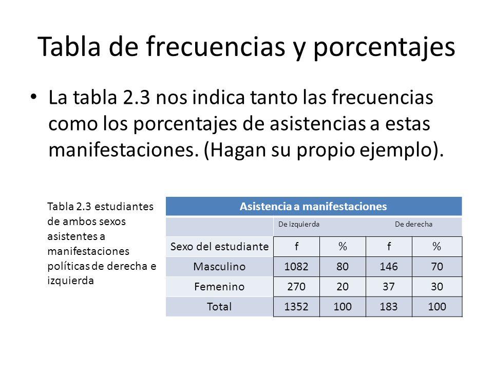 Tabla de frecuencias y porcentajes La tabla 2.3 nos indica tanto las frecuencias como los porcentajes de asistencias a estas manifestaciones. (Hagan s