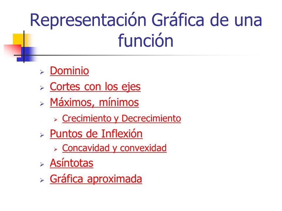 Dominio Cortes con los ejes Máximos, mínimos Crecimiento y Decrecimiento Puntos de Inflexión Concavidad y convexidad Asíntotas Gráfica aproximada Repr