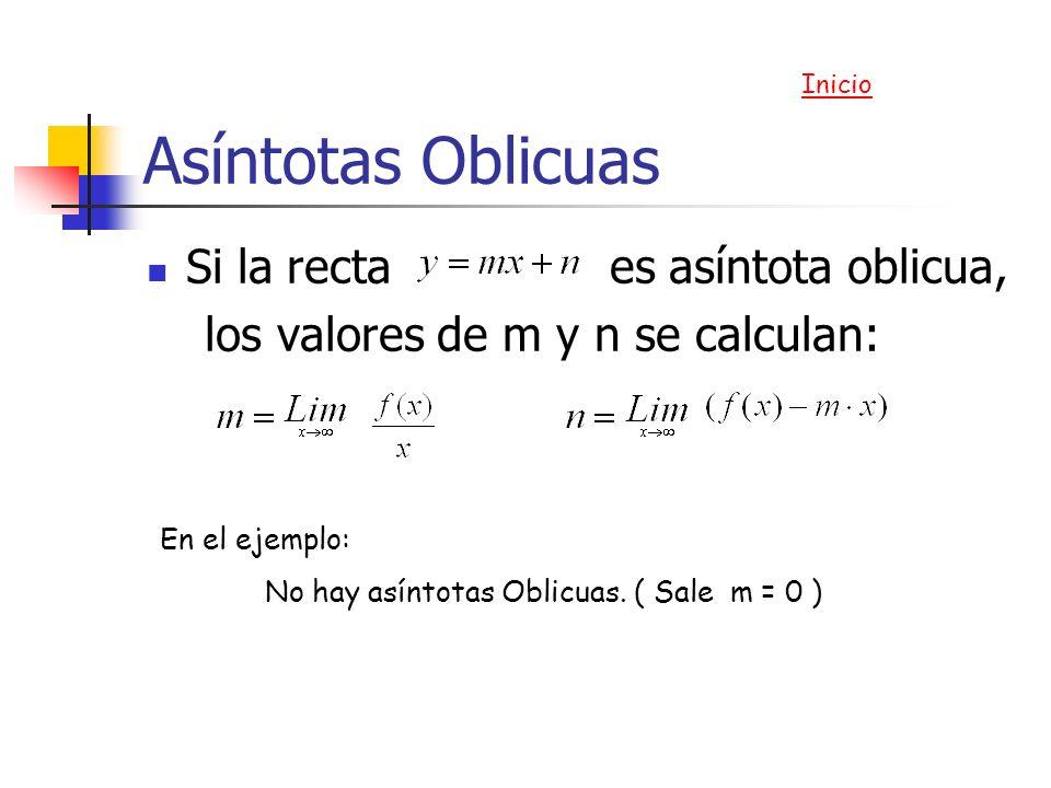 Asíntotas Oblicuas Si la recta es asíntota oblicua, los valores de m y n se calculan: Inicio En el ejemplo: No hay asíntotas Oblicuas. ( Sale m = 0 )
