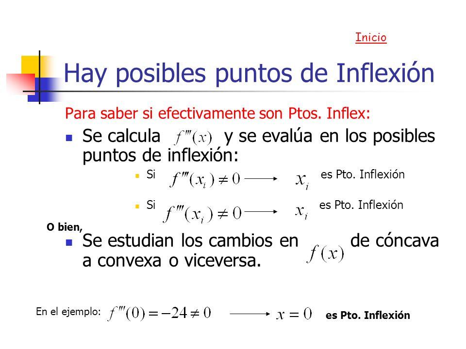 Hay posibles puntos de Inflexión Para saber si efectivamente son Ptos. Inflex: Se calcula y se evalúa en los posibles puntos de inflexión: Si es Pto.