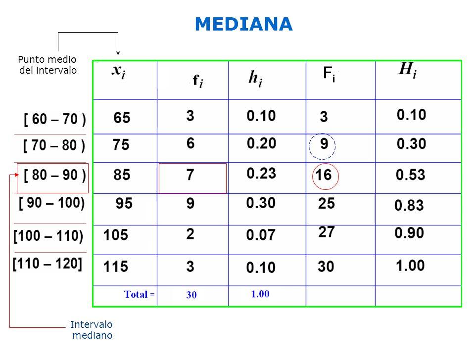 MEDIANA Punto medio del intervalo Intervalo mediano