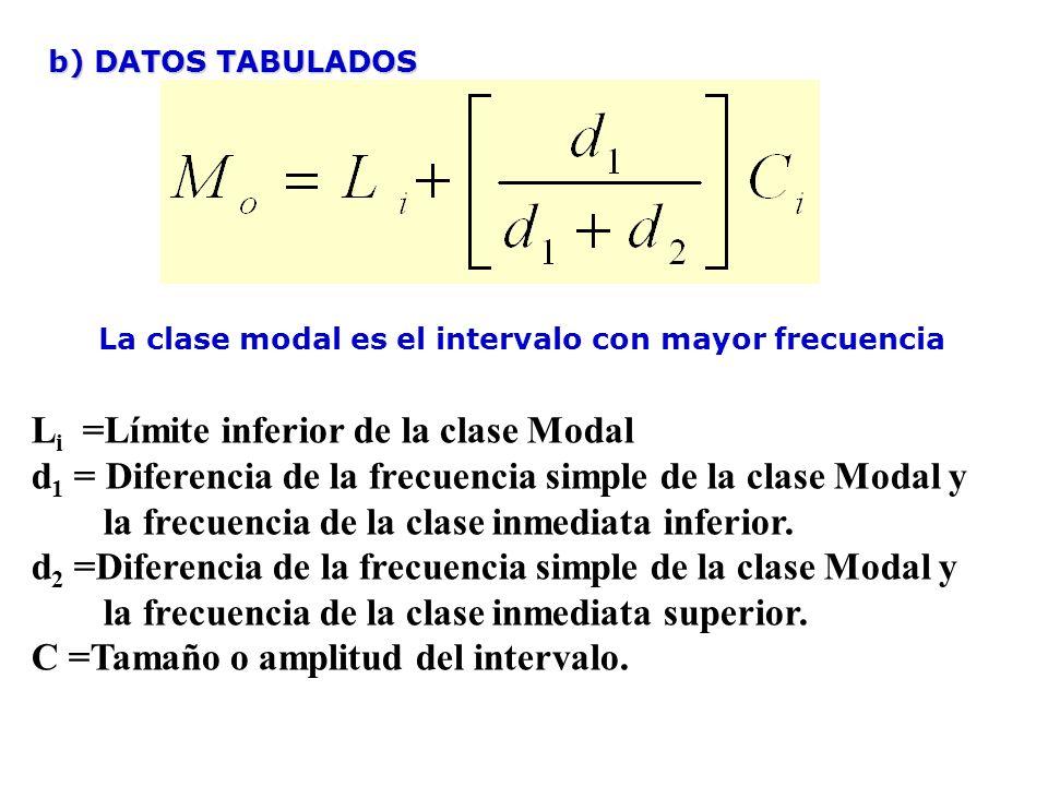 b) DATOS TABULADOS L i =Límite inferior de la clase Modal d 1 = Diferencia de la frecuencia simple de la clase Modal y la frecuencia de la clase inmediata inferior.