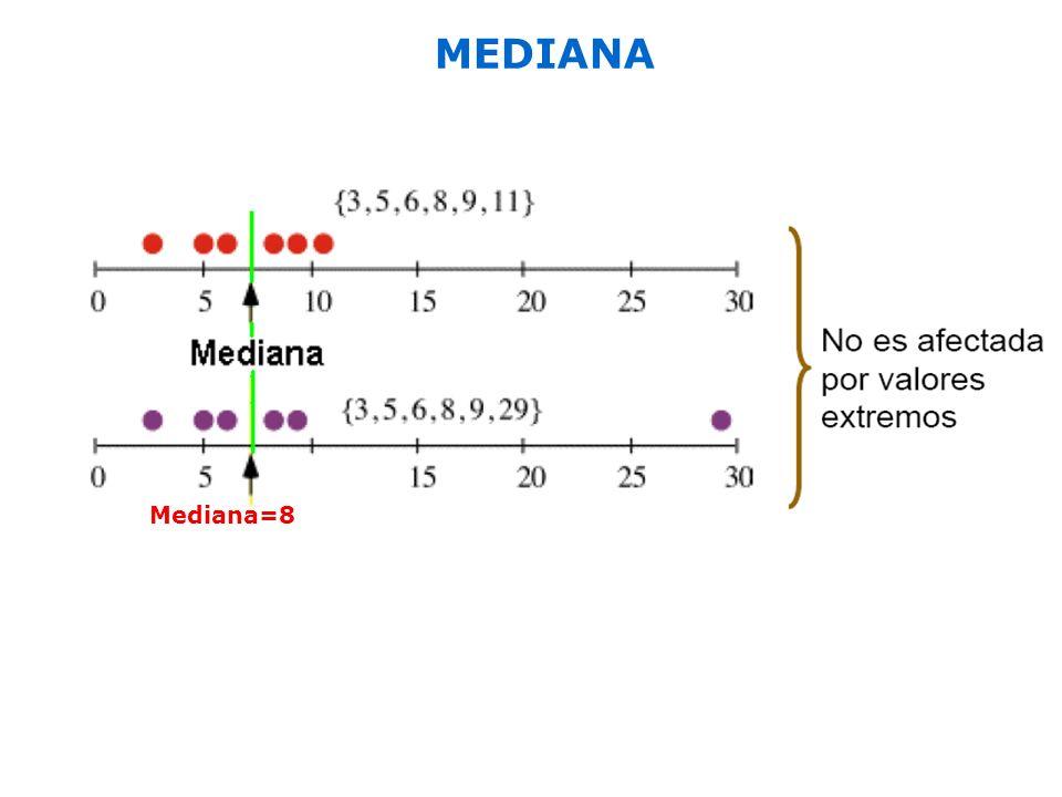 Mediana=8