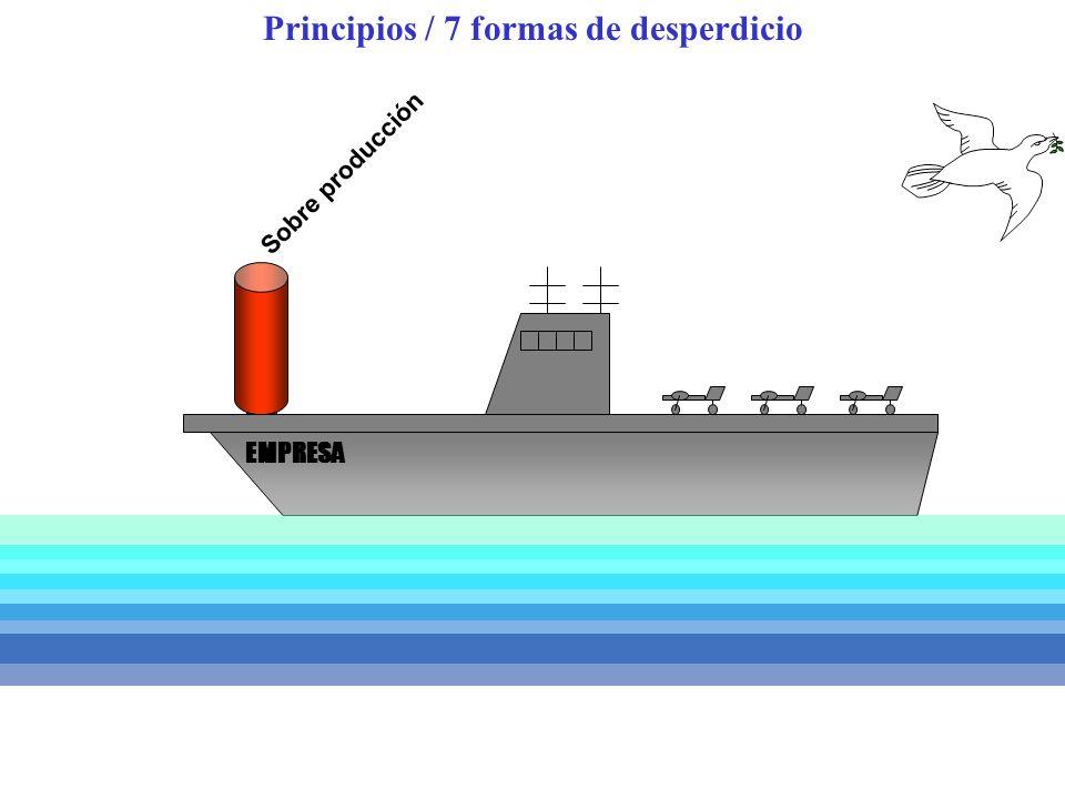 Principios / 7 formas de desperdicio Sobre producción EMPRESA