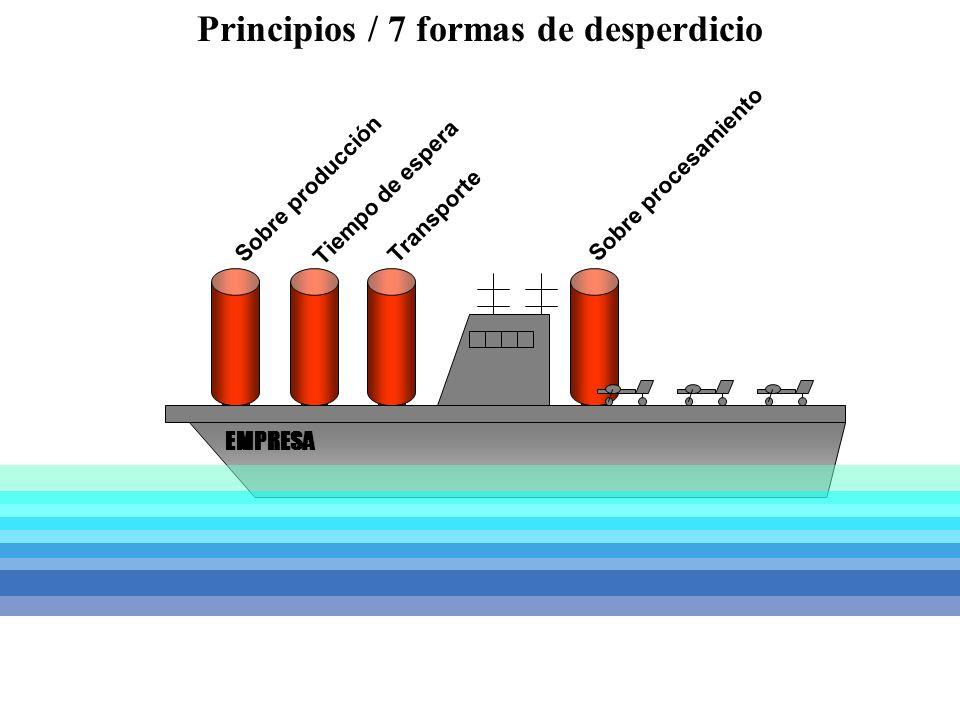 Sobre producción Tiempo de espera Transporte Sobre procesamiento EMPRESA Principios / 7 formas de desperdicio