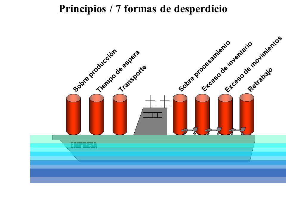 Sobre producción Tiempo de espera Transporte Sobre procesamiento Exceso de inventario Exceso de movimientos Retrabajo EMPRESA Principios / 7 formas de