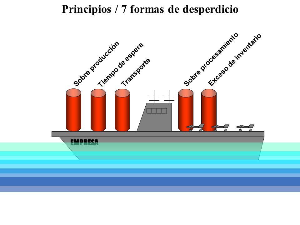 Sobre producción Tiempo de espera Transporte Sobre procesamiento Exceso de inventario EMPRESA Principios / 7 formas de desperdicio