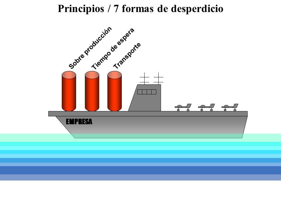 Sobre producción Tiempo de espera Transporte EMPRESA Principios / 7 formas de desperdicio