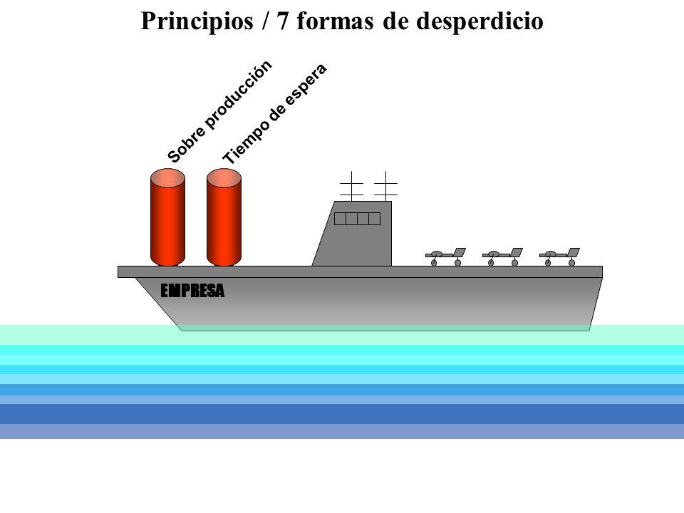 Sobre producción Tiempo de espera EMPRESA Principios / 7 formas de desperdicio