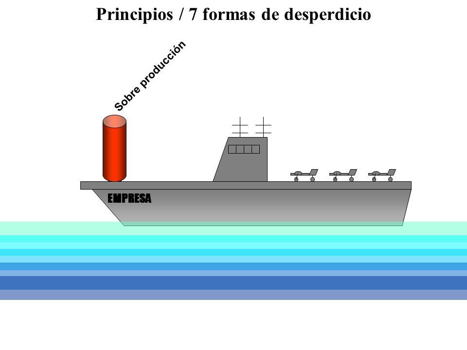 Sobre producción EMPRESA Principios / 7 formas de desperdicio